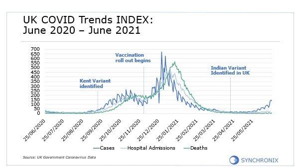 UK Covid Trends INDEX: June 2020 - June 2021