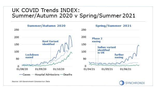 UK Covid Trends INDEX: Summer/Autumn 2020 v Spring/Summer 2021
