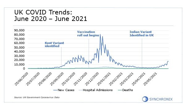 UK Covid Trends: June 2020 - June 2021