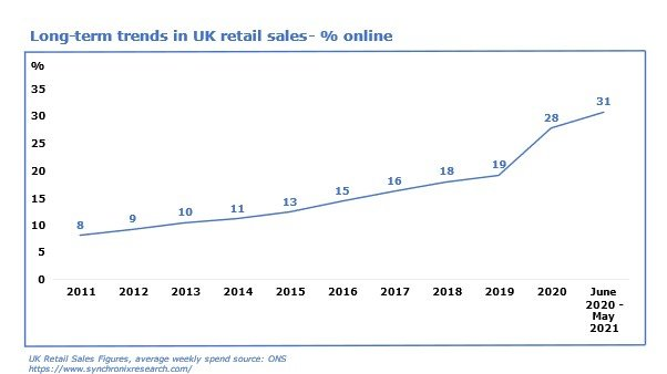Graph of long term trends in UK retail sales - % online
