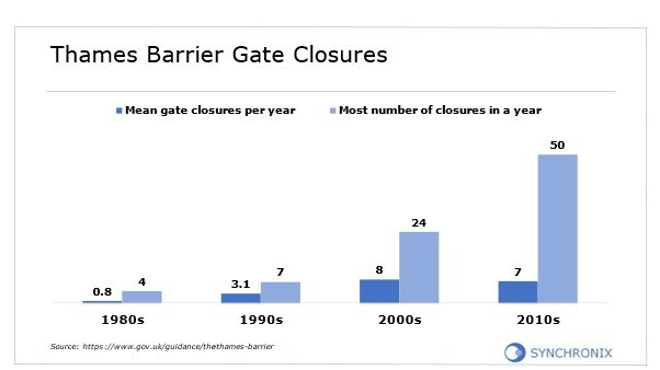 Graph of Thames Barrier gate closures