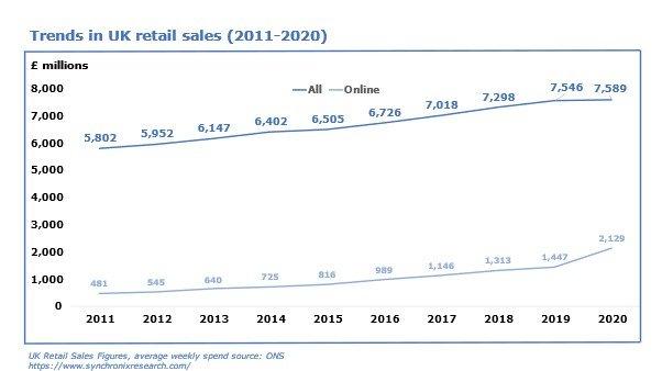Trends in UK retails sales graph