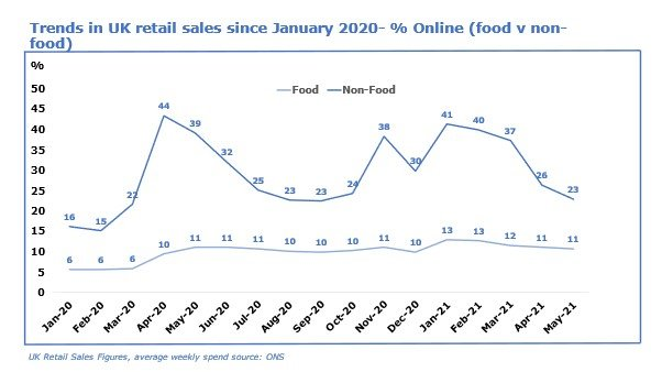 Graph of trends in UK retails sales since January 2020 - % online (food v non-food)