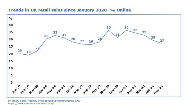 Graph of trends in UK retail sales since January 2020 - % online