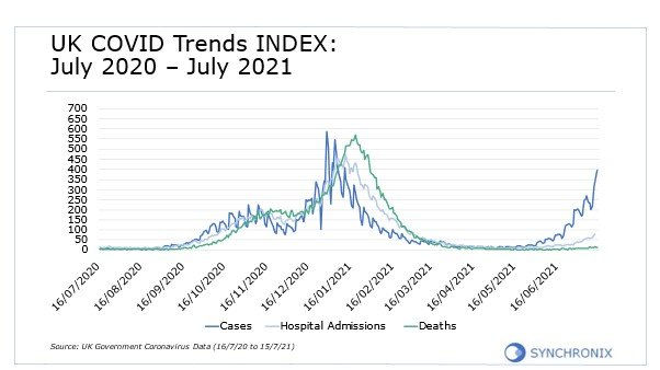 UK Covid trends INDEX: July 2020 - July 2021