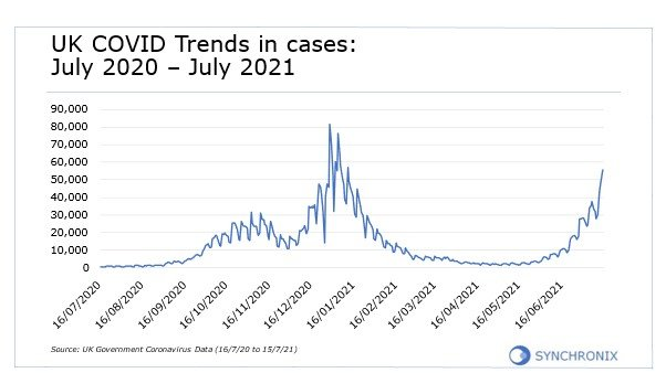 Graph of UK trends in cases: July 2020 - July 2021