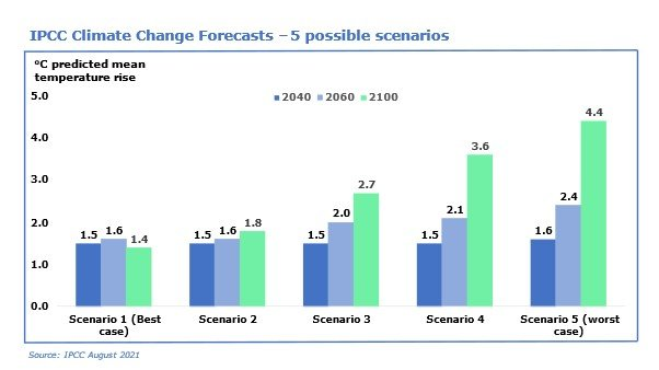 IPCC Climate Change Forecasts - 5 possible scenarios